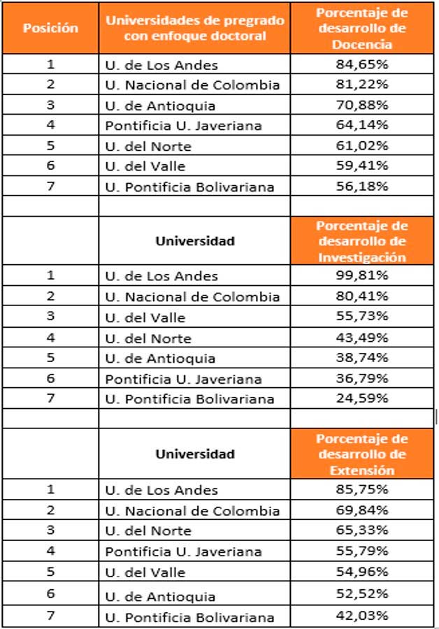 Universidades con Enfoque doctoral