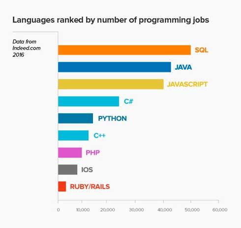 Gráfica de lenguajes de programación más populares