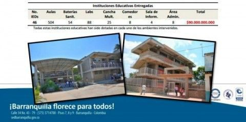 Gráfico 1 mejores colegios Barranquilla Atlántico